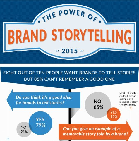 Eight out of ten people want brands to tell stories – but 85% can't remember a good one