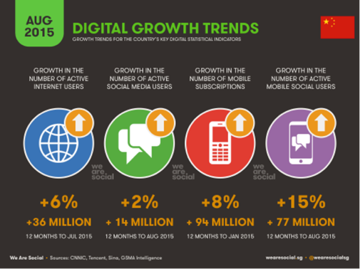 We Are Social's report shows pace of social, digital & mobile adoption in China continues to grow