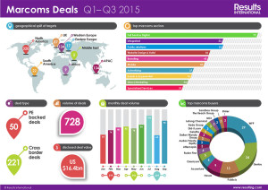 Marcoms-Deals-Q1-Q3-2015
