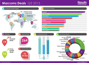 Marcoms-Deals-Q3-2015