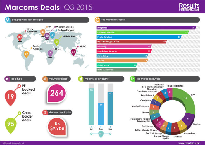 Increasing number of cross-border deals and interest in APAC businesses drives buoyant marcoms M&A market in Q3 2015