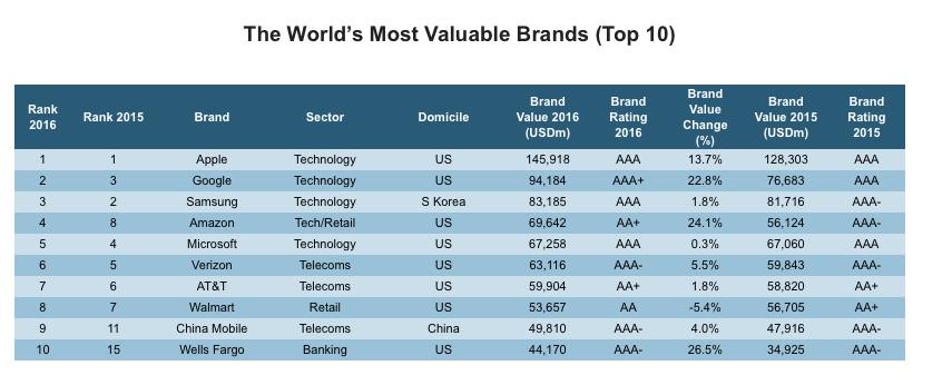 Mostvaluablebrands