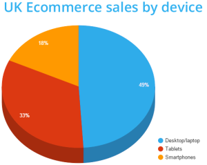 uk_ecommerce_device
