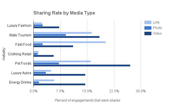 zuum-video-most-shared-on-facebook