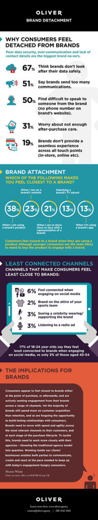 FINAL_Brand&Consumer-Relationships-infographic_May16