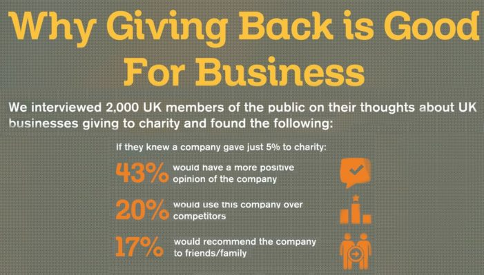 Giving to Charity Good for Business According to Greg Secker Foundation's Survey