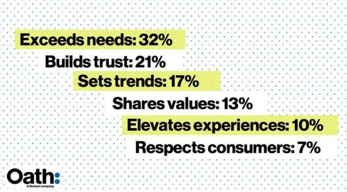 Oath debuts Brand Love Index revealing key drivers that inspire today's consumers