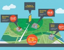 Proximity OOH lifts FMCG sales by 8.2% across multiple stores new research reveals