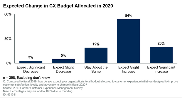 Gartner Says 74% of Customer Experience Leaders Expect Budgets to Rise in 2020