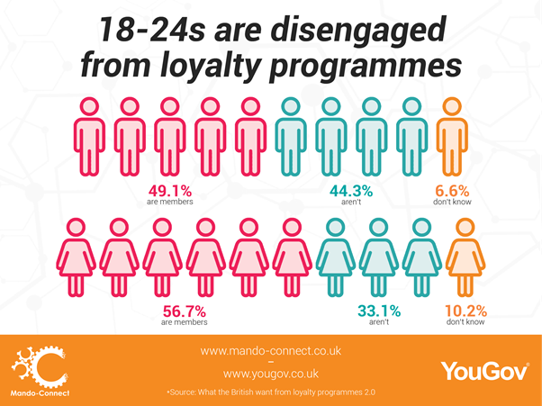 New whitepaper shows almost half of Gen Z consumers don't use loyalty programmes