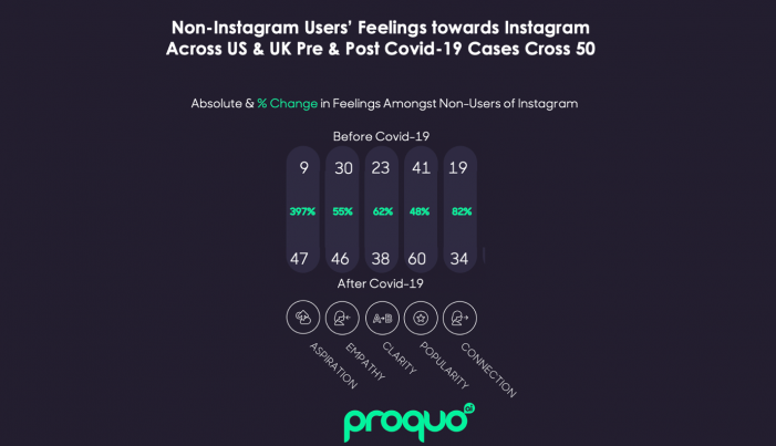 The COVID-19 effect on brands: Consumers turn against private healthcare firm HCA while Instagram and Pot Noodle flourish
