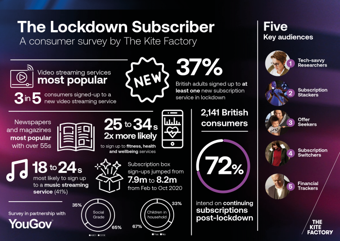 Subscription boom: Lockdown subscribers to boost long-term customer retention, new study reveals