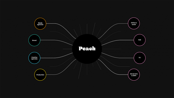 Peach launches new market-leading global digital video ad delivery platform