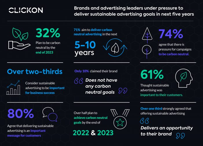 Brands under pressure to deliver sustainable advertising goals in next five years